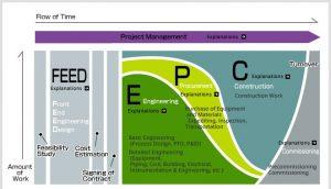 تدوین قراردادهای EPC