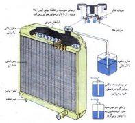 رادیاتور در انتقال حرارت