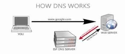معرفی DNS