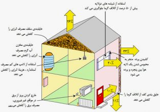 جلوگیری از هدر رفتن گرما
