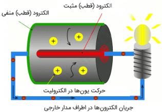 تحقیق شیوه کارکرد باتری ها