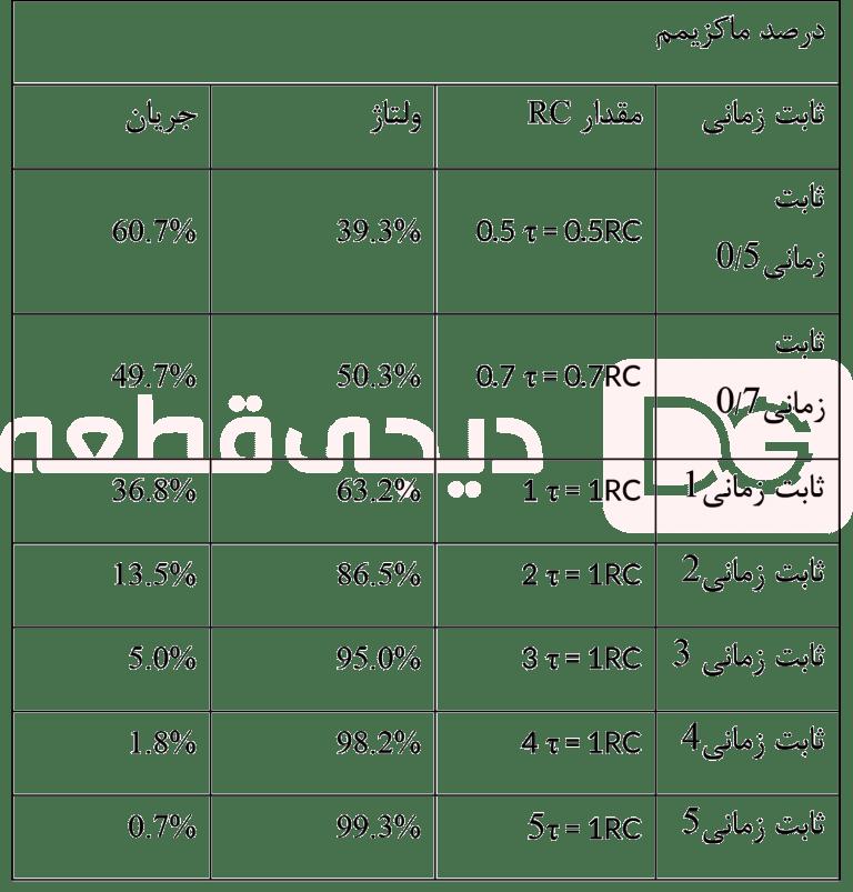 مدار شارژیRC
