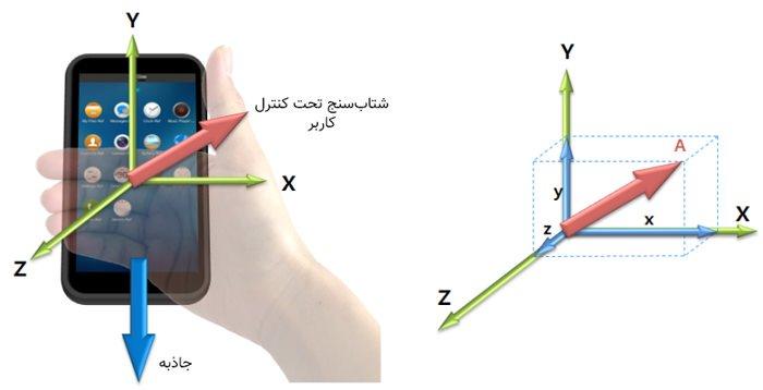 حسگرهای گوشیهای هوشمند - قسمت اول